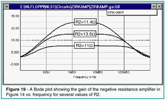 A Bode plot showing the gain of the negative resistance amplifier vs. frequency for several values of R2