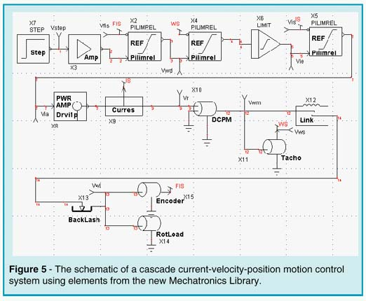 Schematic of cascade current-velocity-position motion control system