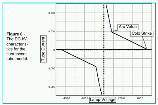 DC I/V characteristics for the fluorescent tube model