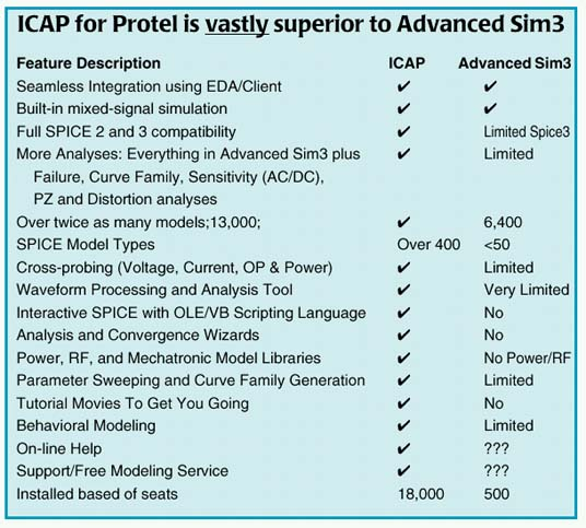 ICAP for Protel comparison chart to Advanced Sim3