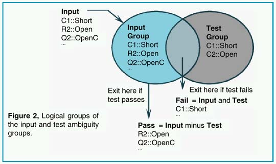 Logical groups of input & test ambiguity groups