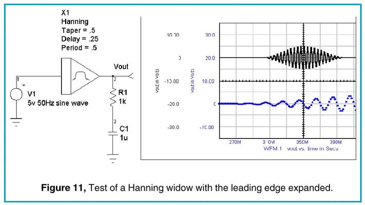 Test of a Hanning window with the leading edge expanded