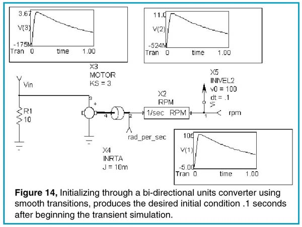 Initializing through a bi-directional units converter using smooth transitions, produces the desired initial condition .1 seconds after beginning the transcient simulation