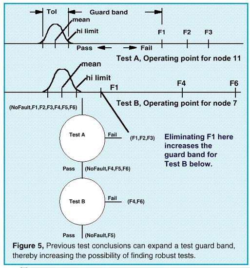 Previous test conclusions can expand a test guard band, thereby increasing the possibility of finding robust tests