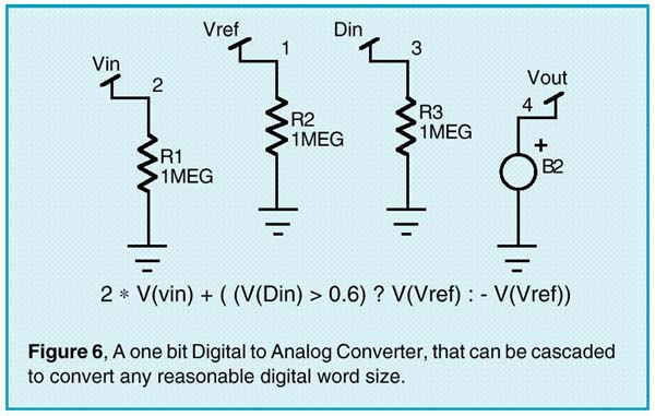 A one bit Digital to Analog Converter, that can be cascaded to convert any reasonable digital word size